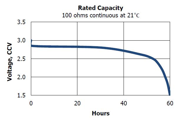 PLB/EPIRB Battery Discharge